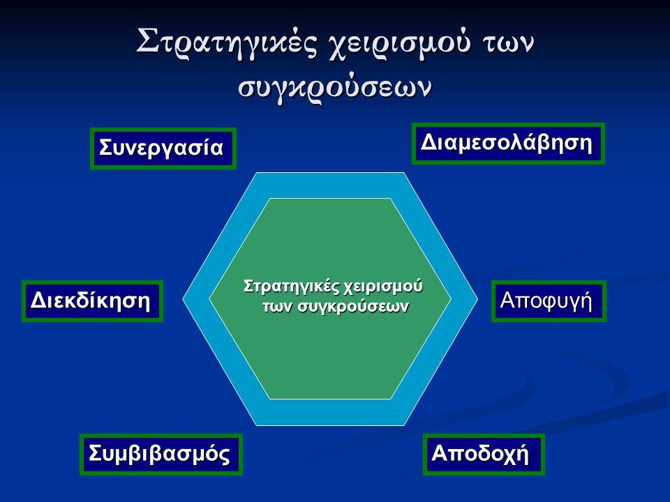 Στρατηγικές χειρισμού των συγκρούσεων Στρατηγικές χειρισμού των συγκρούσεων των συγκρούσεων ΑποφυγήΔιεκδίκηση ΑποδοχήΣυμβιβασμός Συνεργασία Διαμεσολάβηση