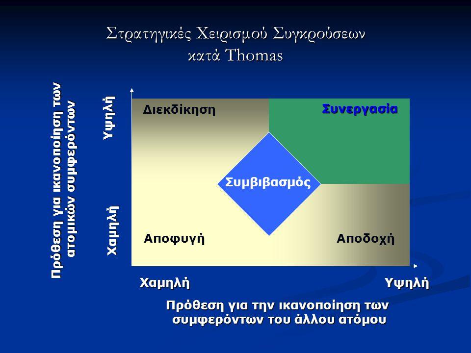 Στρατηγικές Χειρισμού Συγκρούσεων κατά Thomas Διεκδίκηση Συνεργασία ΑποφυγήΑποδοχή Πρόθεση για ικανοποίηση των ατομικών συμφερόντων Χαμηλή Υψηλή ΥψηλήΧαμηλή Πρόθεση για την ικανοποίηση των συμφερόντων του άλλου ατόμου Συμβιβασμός