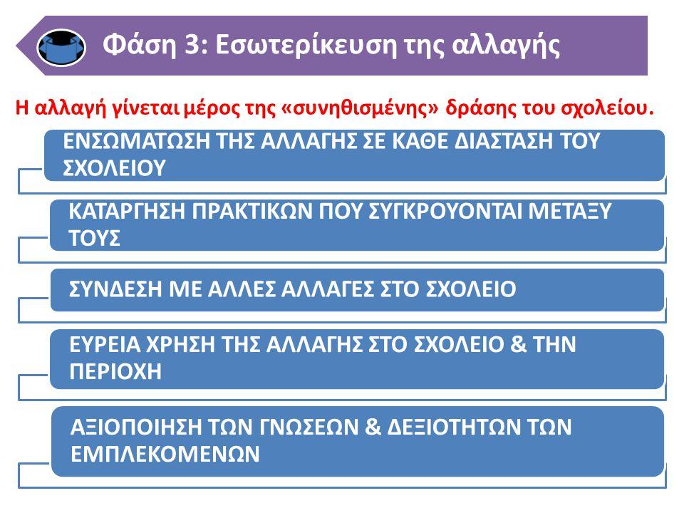 Η αλλαγή γίνεται μέρος της «συνηθισμένης» δράσης του σχολείου. Εισαγωγή (initiation) Εφαρμογή (implementation) Φάση 3: Εσωτερίκευση της αλλαγής ΕΝΣΩΜΑ