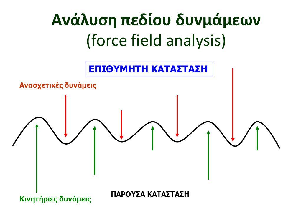 Ανάλυση πεδίου δυνμάμεων (force field analysis) Κινητήριες δυνάμεις Ανασχετικές δυνάμεις ΠΑΡΟΥΣΑ ΚΑΤΑΣΤΑΣΗ ΕΠΙΘΥΜΗΤΗ ΚΑΤΑΣΤΑΣΗ