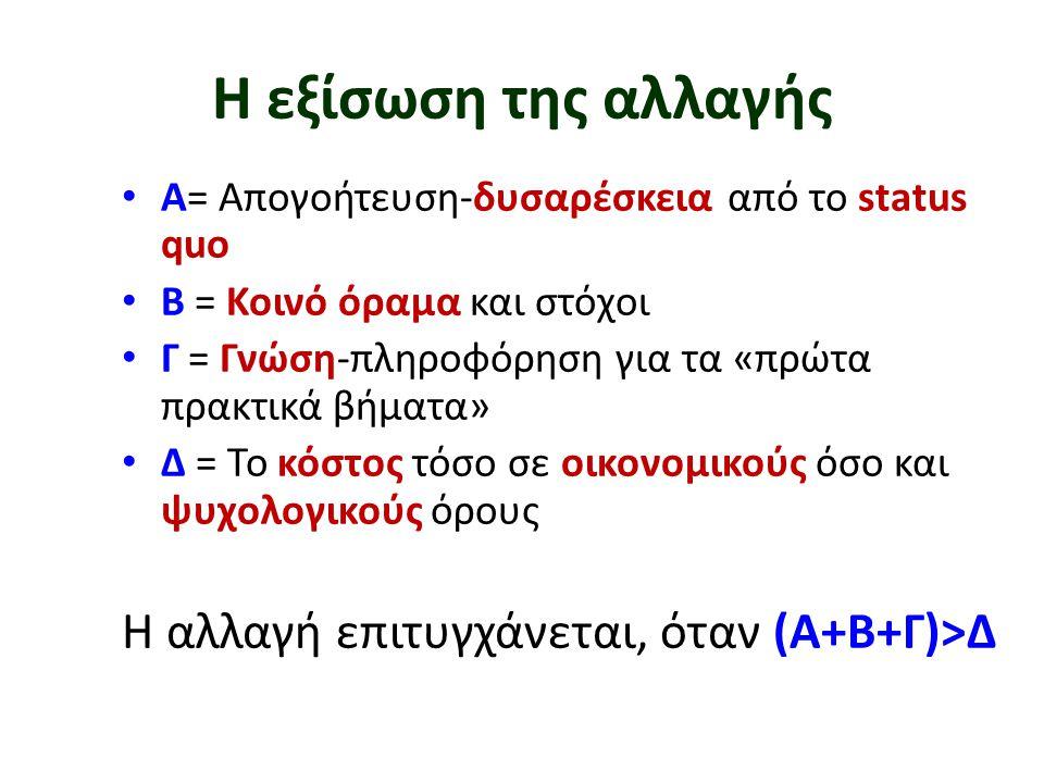 Η εξίσωση της αλλαγής • Α= Απογοήτευση-δυσαρέσκεια από το status quo • Β = Κοινό όραμα και στόχοι • Γ = Γνώση-πληροφόρηση για τα «πρώτα πρακτικά βήματ