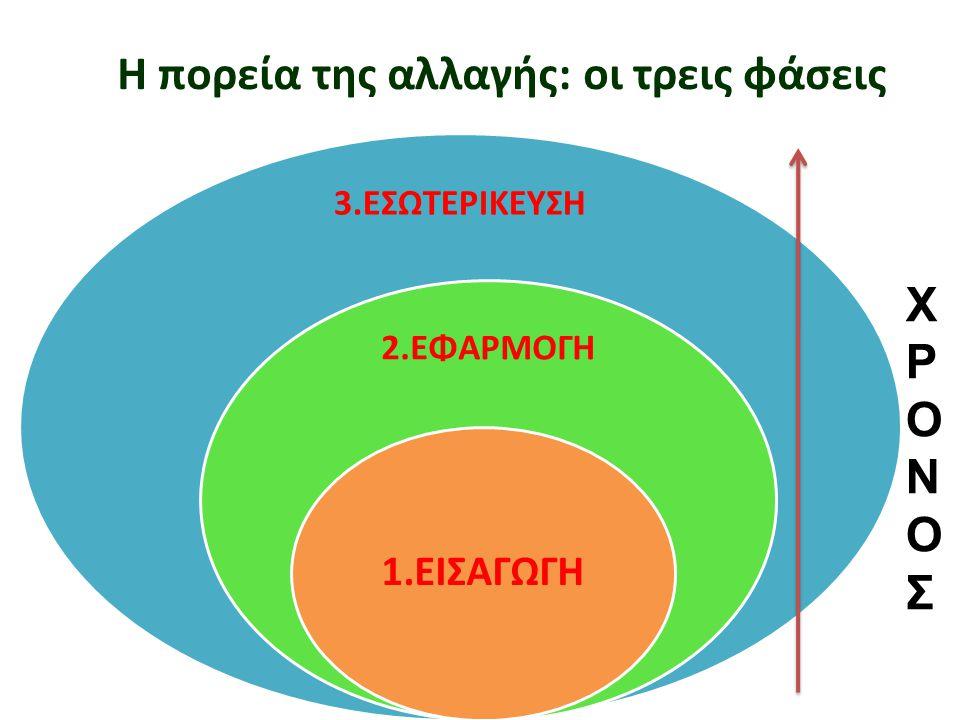 Η πορεία της αλλαγής: οι τρεις φάσεις 3.ΕΣΩΤΕΡΙΚΕΥΣΗ 2.ΕΦΑΡΜΟΓΗ 1.ΕΙΣΑΓΩΓΗ ΧΡΟΝΟΣΧΡΟΝΟΣ