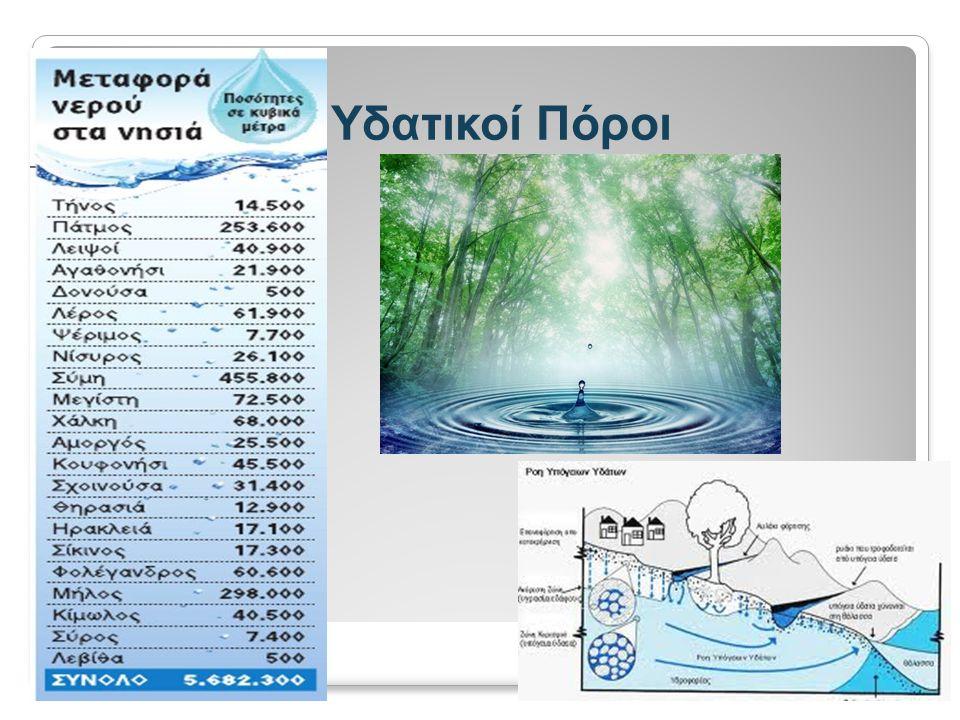 Υδατικό Σύστημα Υδατικό Σύστημα Διαθεσιμότητα των Υδατικών Πόρων Ζήτηση των Υδατικών Πόρων Περιβάλλον W in W out (*)(*) (*)(*) ( ** )