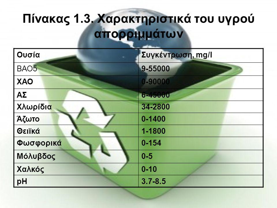 Πίνακας 1.3. Χαρακτηριστικά του υγρού απορριμμάτων ΟυσίαΣυγκέντρωση, mg/l ΒΑΟ59-55000 ΧΑΟ0-90000 ΑΣ6-45000 Χλωρίδια34-2800 Άζωτο0-1400 Θειϊκά1-1800 Φω