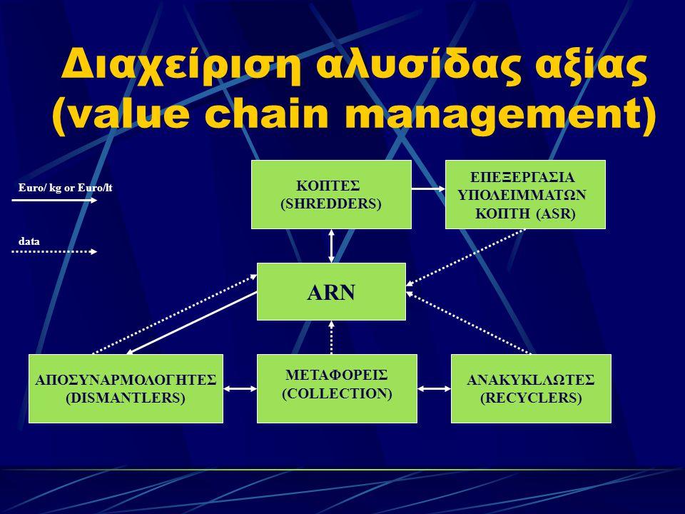 Διαχείριση αλυσίδας αξίας (value chain management) ΑRΝΑRΝ KOΠΤΕΣ (SHREDDERS) ΑΠΟΣΥΝΑΡΜΟΛΟΓΗΤΕΣ (DISMANTLERS) METAΦΟΡΕΙΣ (COLLECTION) ANAKYKLΛΩΤΕΣ (RECYCLERS) ΕΠΕΞΕΡΓΑΣΙΑ ΥΠΟΛΕΙΜΜΑΤΩΝ ΚΟΠΤΗ (ΑSR) Euro/ kg or Euro/lt data