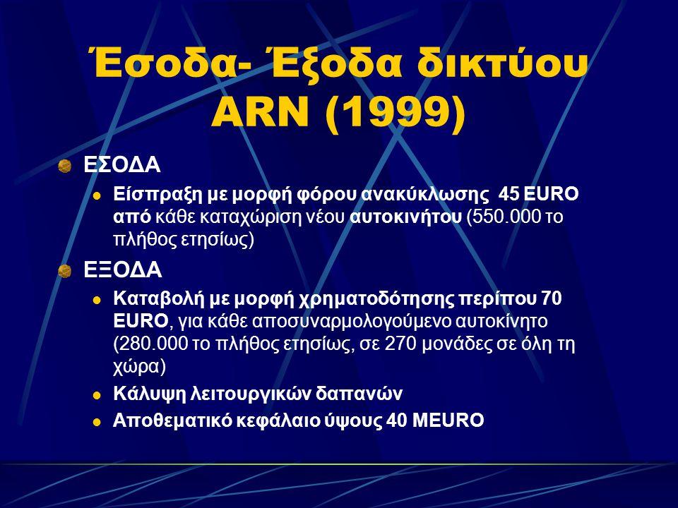 Έσοδα- Έξοδα δικτύου ARN (1999) EΣΟΔΑ  Είσπραξη με μορφή φόρου ανακύκλωσης 45 ΕURO από κάθε καταχώριση νέου αυτοκινήτου (550.000 το πλήθος ετησίως) ΕΞΟΔΑ  Καταβολή με μορφή χρηματοδότησης περίπου 70 ΕURO, για κάθε αποσυναρμολογούμενο αυτοκίνητο (280.000 το πλήθος ετησίως, σε 270 μονάδες σε όλη τη χώρα)  Κάλυψη λειτουργικών δαπανών  Αποθεματικό κεφάλαιο ύψους 40 MEURO