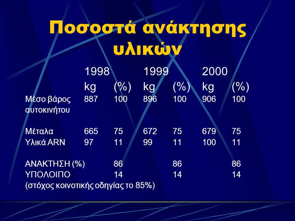 Ποσοστά ανάκτησης υλικών 199819992000 kg(%)kg(%)kg(%) Mέσο βάρος887100896100906100 αυτοκινήτου Mέταλα665756727567975 Υλικά ARN9711991110011 ΑΝΑΚΤΗΣΗ (%)868686 ΥΠΟΛΟΙΠΟ141414 (στόχος κοινοτικής οδηγίας το 85%)