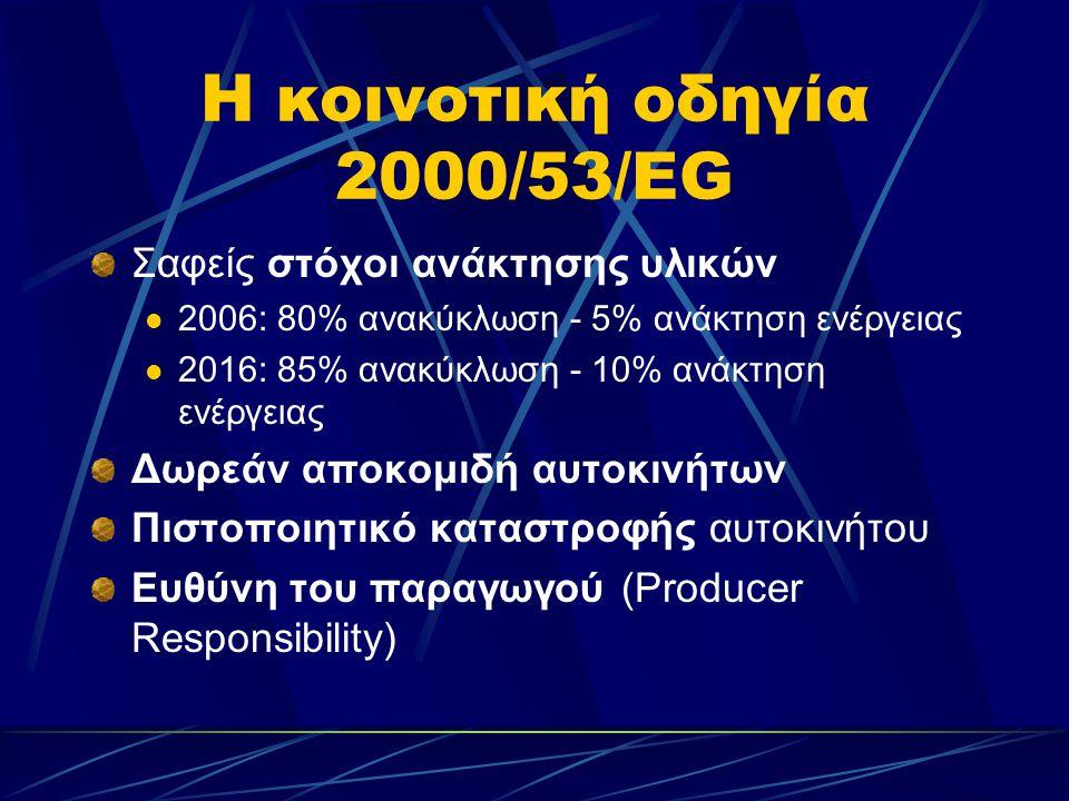 H κοινοτική οδηγία 2000/53/EG Σαφείς στόχοι ανάκτησης υλικών  2006: 80% ανακύκλωση - 5% ανάκτηση ενέργειας  2016: 85% ανακύκλωση - 10% ανάκτηση ενέργειας Δωρεάν αποκομιδή αυτοκινήτων Πιστοποιητικό καταστροφής αυτοκινήτου Eυθύνη του παραγωγού (Producer Responsibility)