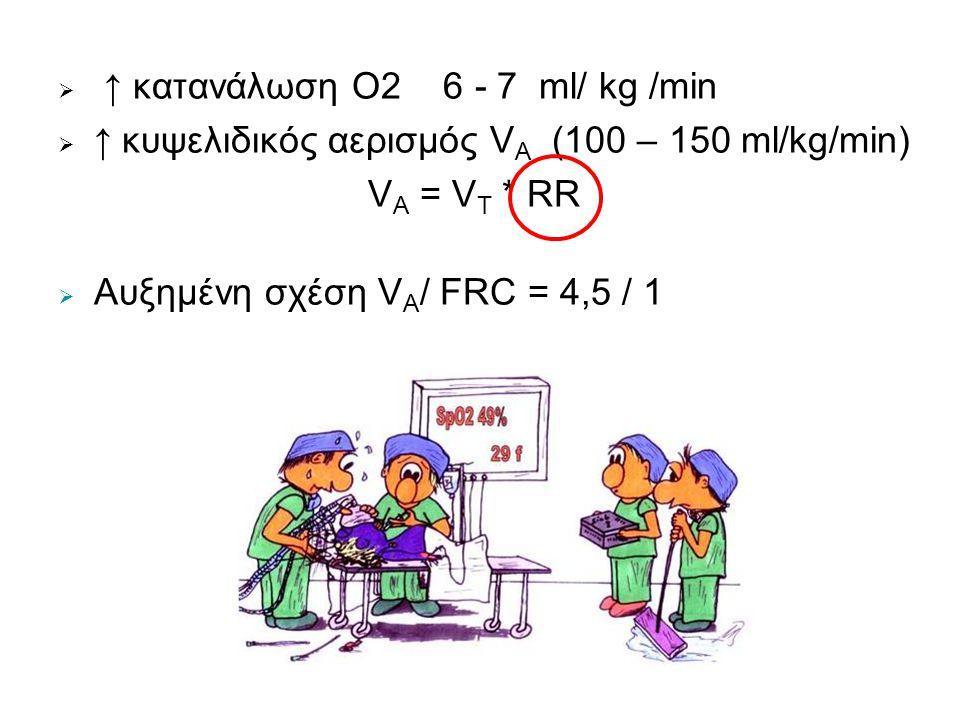  ↑ κατανάλωση Ο2 6 - 7 ml/ kg /min  ↑ κυψελιδικός αερισμός V A (100 – 150 ml/kg/min) V A = V T * RR  Αυξημένη σχέση V A / FRC = 4,5 / 1