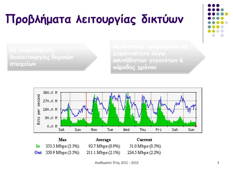 Ακαδημαϊκό Έτος 2011 - 20123 Προβλήματα λειτουργίας δικτύων μη αναμενόμενες δυσλειτουργίες δομικών στοιχείων σχεδιαστικά προβλήματα πχ χωρητικότητα λό