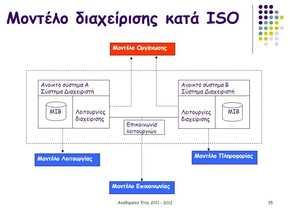 Ακαδημαϊκό Έτος 2011 - 201235 Μοντέλο διαχείρισης κατά ISO Μοντέλο Οργάνωσης Μοντέλο Λειτουργίας Μοντέλο Πληροφορίας Μοντέλο Επικοινωνίας Λειτουργίες