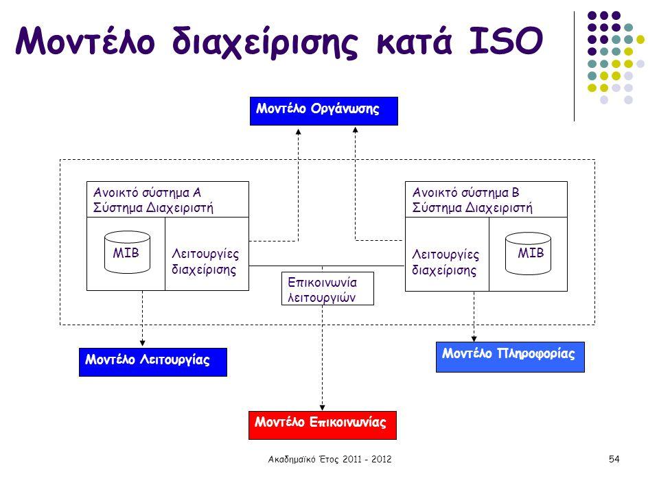Ακαδημαϊκό Έτος 2011 - 201254 Μοντέλο διαχείρισης κατά ISO Μοντέλο Οργάνωσης Μοντέλο Λειτουργίας Μοντέλο Επικοινωνίας Λειτουργίες διαχείρισης Μ ΙΒ Ανο