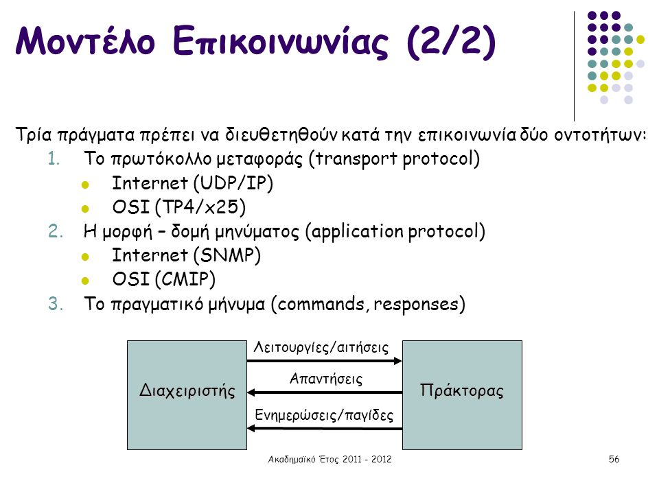 Ακαδημαϊκό Έτος 2011 - 201256 Μοντέλο Επικοινωνίας (2/2) Τρία πράγματα πρέπει να διευθετηθούν κατά την επικοινωνία δύο οντοτήτων: 1.Το πρωτόκολλο μετα
