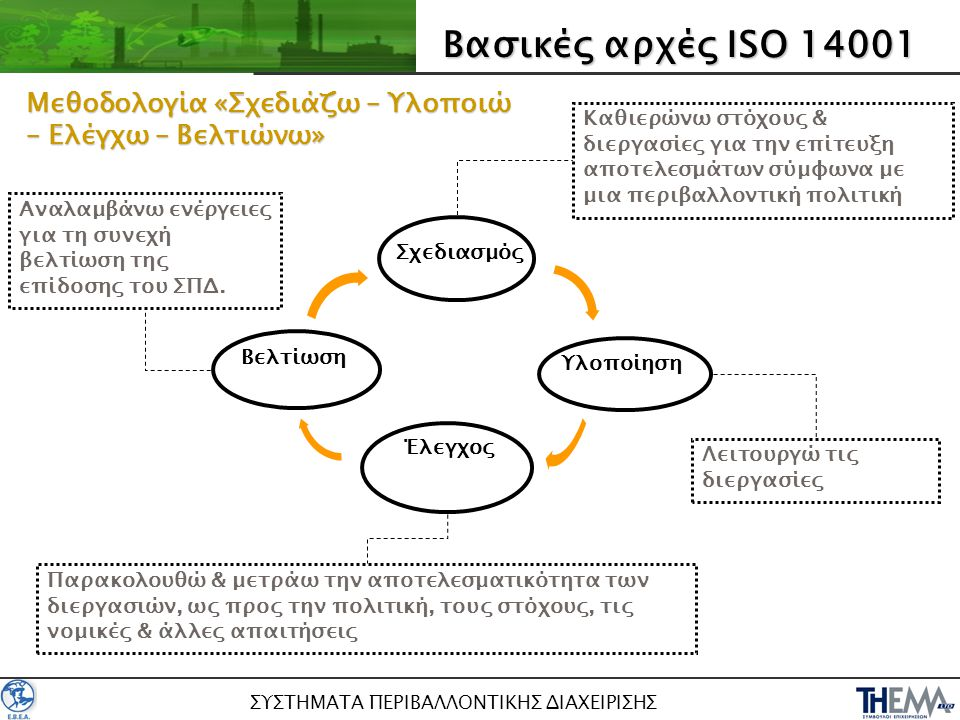 ΣΥΣΤΗΜΑΤΑ ΠΕΡΙΒΑΛΛΟΝΤΙΚΗΣ ΔΙΑΧΕΙΡΙΣΗΣ Σχεδιασμός Υλοποίηση Έλεγχος Βασικές αρχές ISO 14001 Βελτίωση Καθιερώνω στόχους & διεργασίες για την επίτευξη απ