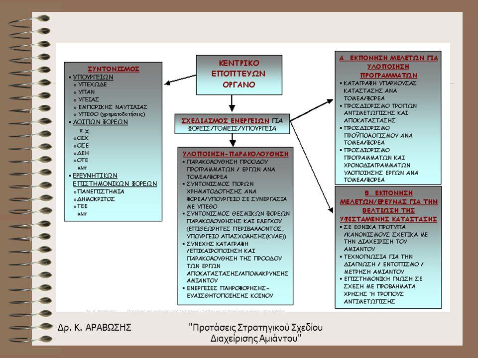 Δρ. Κ. ΑΡΑΒΩΣΗΣ Προτάσεις Στρατηγικού Σχεδίου Διαχείρισης Αμιάντου