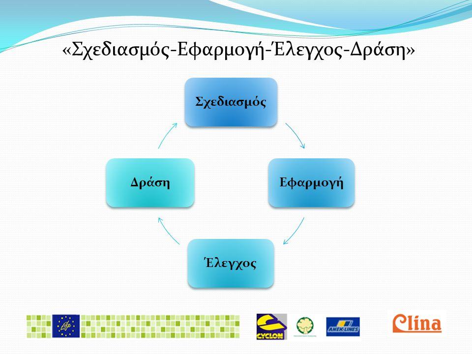 «Σχεδιασμός-Εφαρμογή-Έλεγχος-Δράση» ΣχεδιασμόςΕφαρμογήΈλεγχοςΔράση