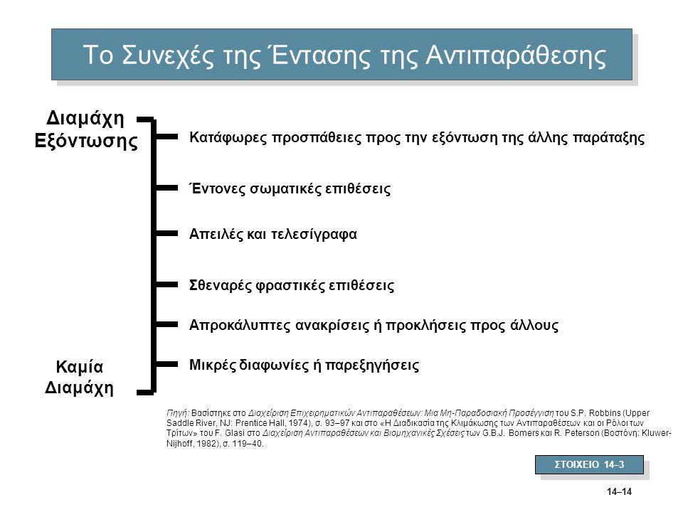 14–14 Το Συνεχές της Έντασης της Αντιπαράθεσης ΣΤΟΙΧΕΙΟ 14–3 Πηγή: Βασίστηκε στο Διαχείριση Επιχειρηματικών Αντιπαραθέσεων: Μια Μη-Παραδοσιακή Προσέγγ