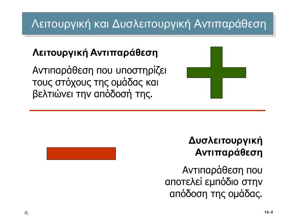 ©. 14–4 Λειτουργική και Δυσλειτουργική Αντιπαράθεση Λειτουργική Αντιπαράθεση Αντιπαράθεση που υποστηρίζει τους στόχους της ομάδας και βελτιώνει την απ