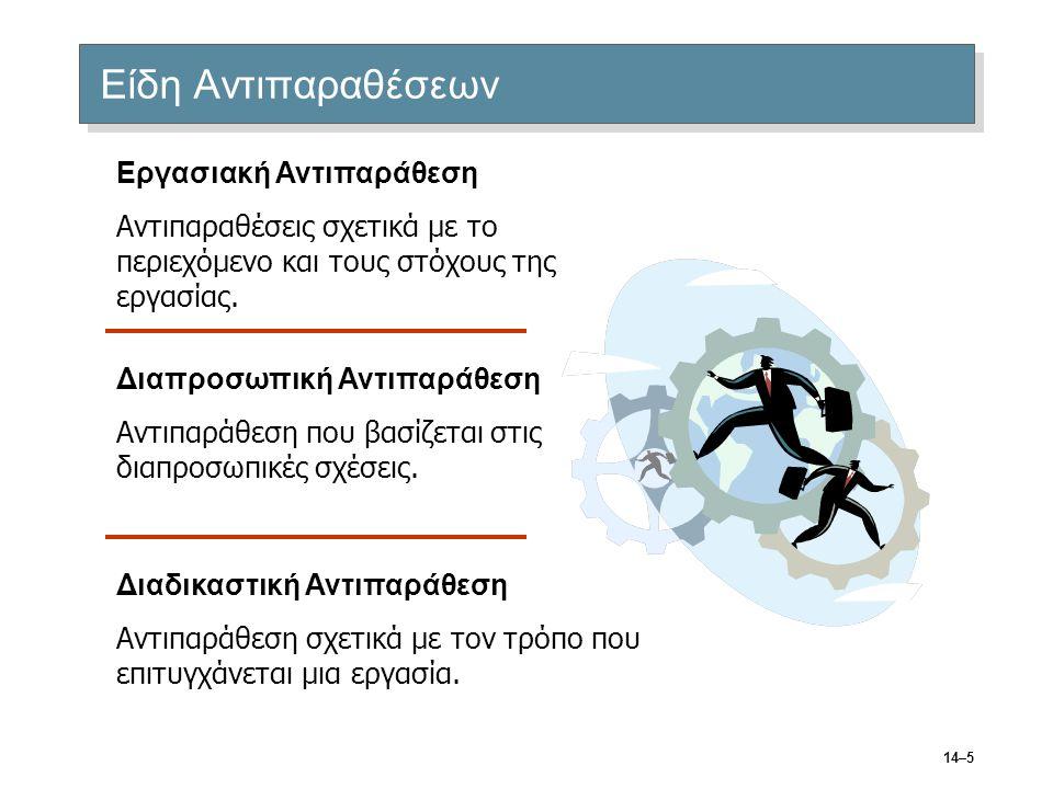 14–5 Είδη Αντιπαραθέσεων Εργασιακή Αντιπαράθεση Αντιπαραθέσεις σχετικά με το περιεχόμενο και τους στόχους της εργασίας. Διαπροσωπική Αντιπαράθεση Αντι