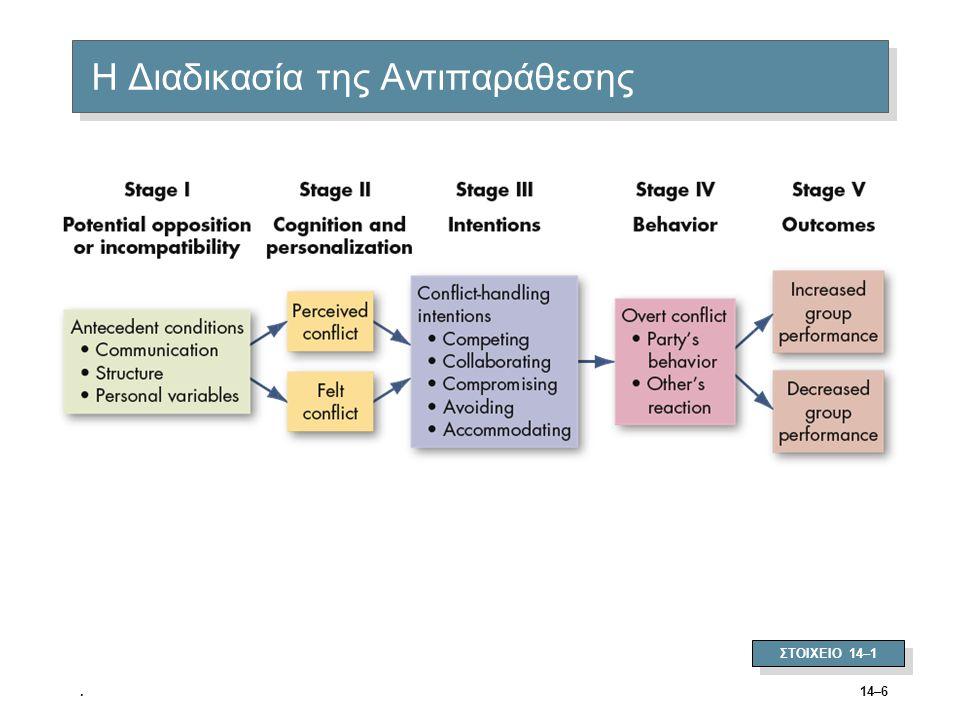 14–7 Στάδιο Ι: Πιθανή Αντίδραση ή Ασυμβατότητα  Επικοινωνία –Σημασιολογικές δυσκολίες, παρεξηγήσεις και «θόρυβος»  Δομή –Μέγεθος και ειδίκευση των εργασιών –Ξεκαθάρισμα/ασάφεια δικαιοδοσίας –Ασυμβατότητα μελών/στόχων –Ύφος ηγεσίας (στενή ή συμμετοχική) –Συστήματα ανταμοιβής –Εξάρτηση/αλληλεξάρτηση ομάδων  Προσωπικές Μεταβλητές –Διαφορετικά προσωπικά συστήματα αξιών –Είδη προσωπικότητας