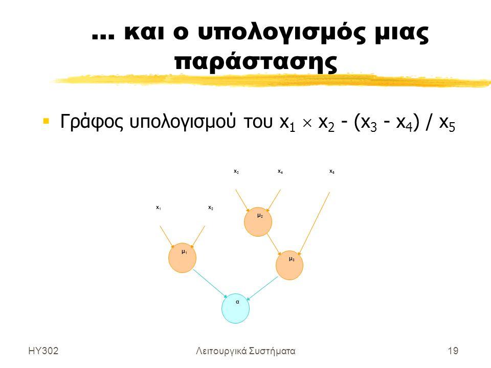 ΗΥ302Λειτουργικά Συστήματα19 … και ο υπολογισμός μιας παράστασης  Γράφος υπολογισμού του x 1  x 2 - (x 3 - x 4 ) / x 5 x1x1 x2x2 x3x3 x4x4 x5x5 μ1μ1