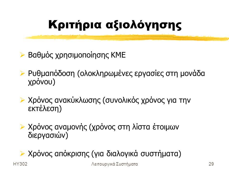 ΗΥ302Λειτουργικά Συστήματα29 Κριτήρια αξιολόγησης  Βαθμός χρησιμοποίησης KME  Ρυθμαπόδοση (ολοκληρωμένες εργασίες στη μονάδα χρόνου)  Χρόνος ανακύκ