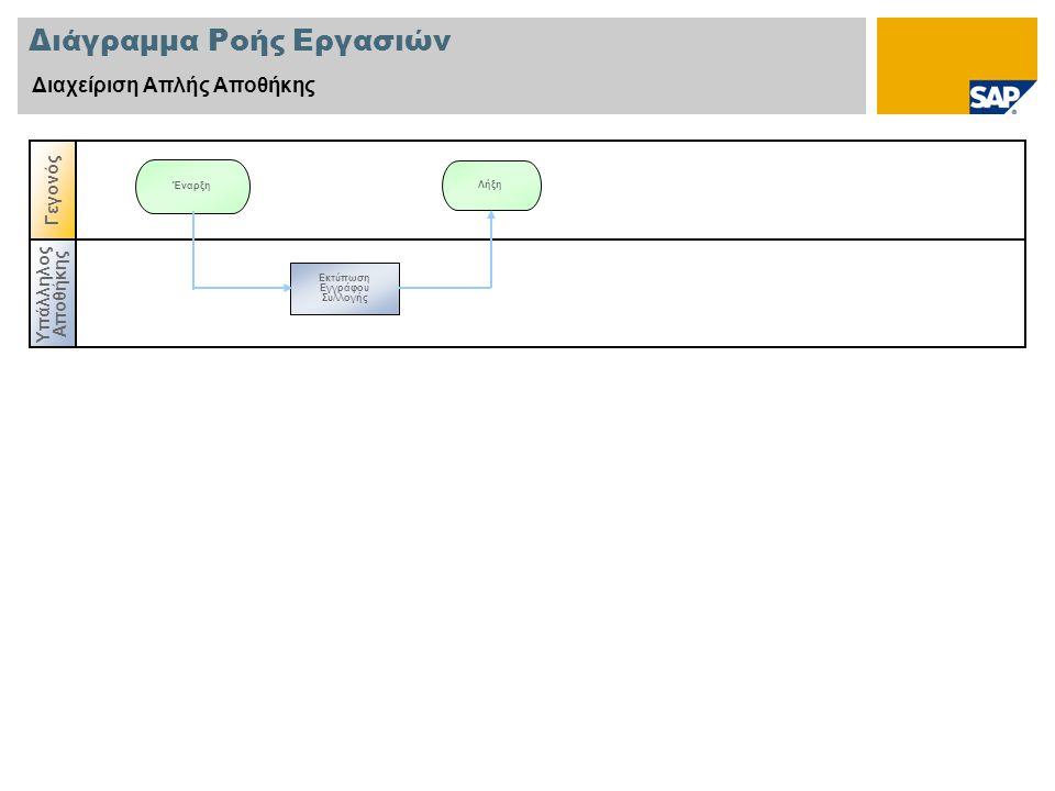 Διάγραμμα Ροής Εργασιών Διαχείριση Απλής Αποθήκης Υπάλληλος Αποθήκης Γεγονός Λήξη Έναρξη Εκτύπωση Εγγράφου Συλλογής