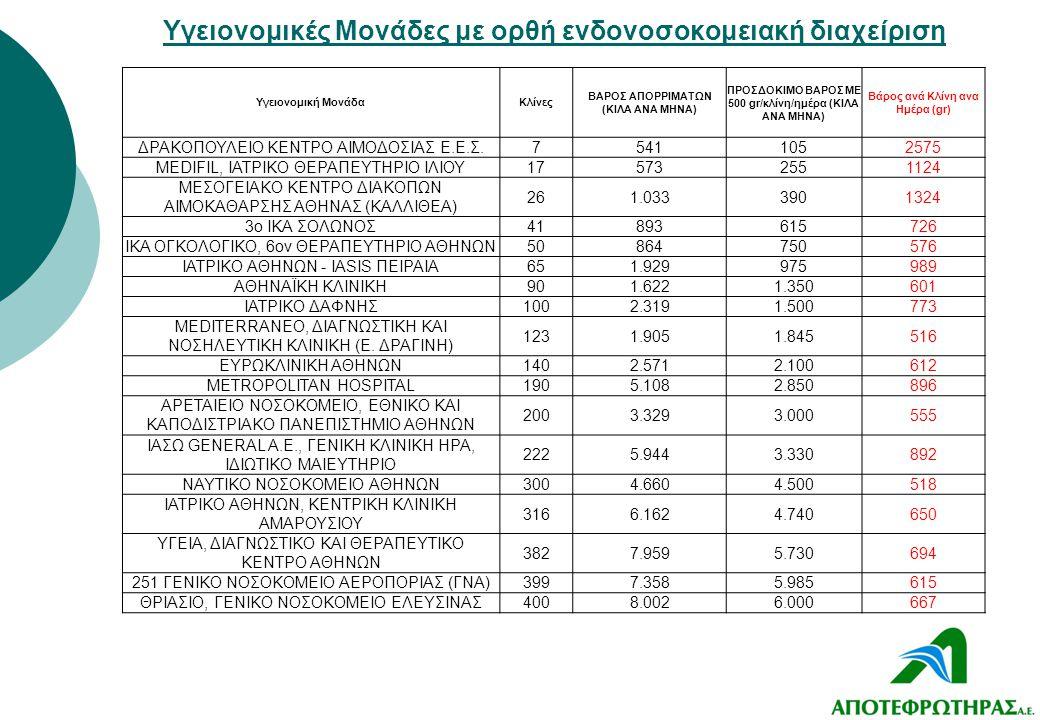 Υγειονομική ΜονάδαΚλίνες ΒΑΡΟΣ ΑΠΟΡΡΙΜΑΤΩΝ (ΚΙΛΑ ΑΝΑ ΜΗΝΑ) ΠΡΟΣΔΟΚΙΜΟ ΒΑΡΟΣ ΜΕ 500 gr/κλίνη/ημέρα (ΚΙΛΑ ΑΝΑ ΜΗΝΑ) Βάρος ανά Κλίνη ανα Ημέρα (gr) ΔΡΑΚΟ