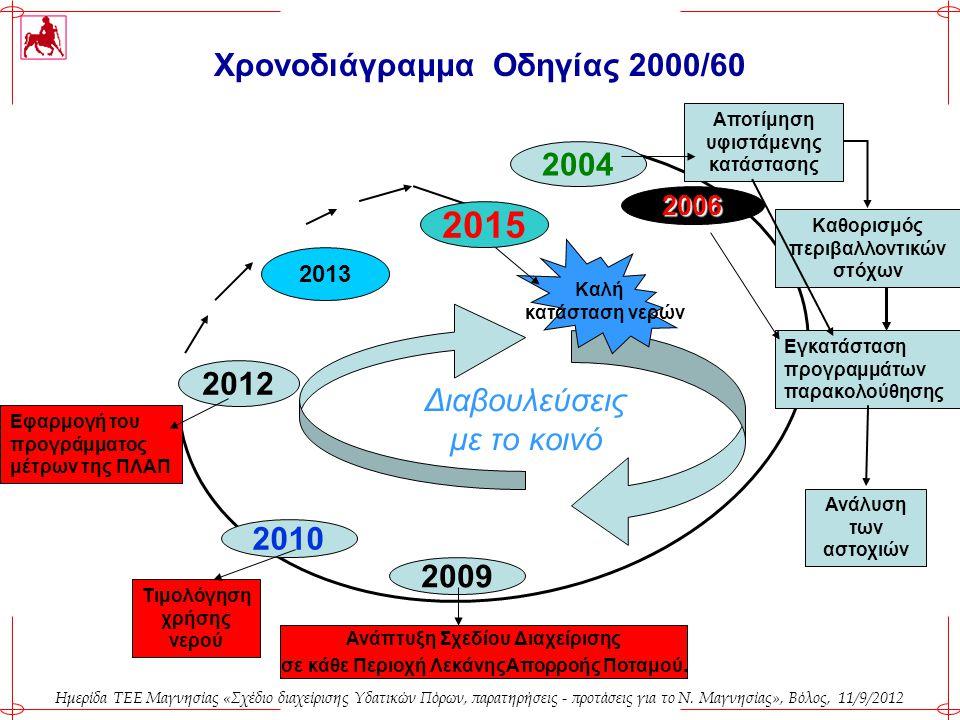 Ημερίδα ΤΕΕ Μαγνησίας «Σχέδιο διαχείρισης Υδατικών Πόρων, παρατηρήσεις - προτάσεις για το Ν. Μαγνησίας», Βόλος, 11/9/2012 Χρονοδιάγραμμα Οδηγίας 2000/