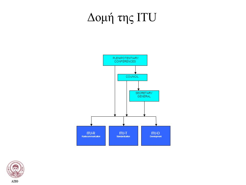 Δομή της ITU ΑΠΘ ITU-T Standardization PLENIPOTENTIARY CONFERENCES COUNCIL SECRETARY GENERAL ITU-D Development ITU-R Radiocommunication