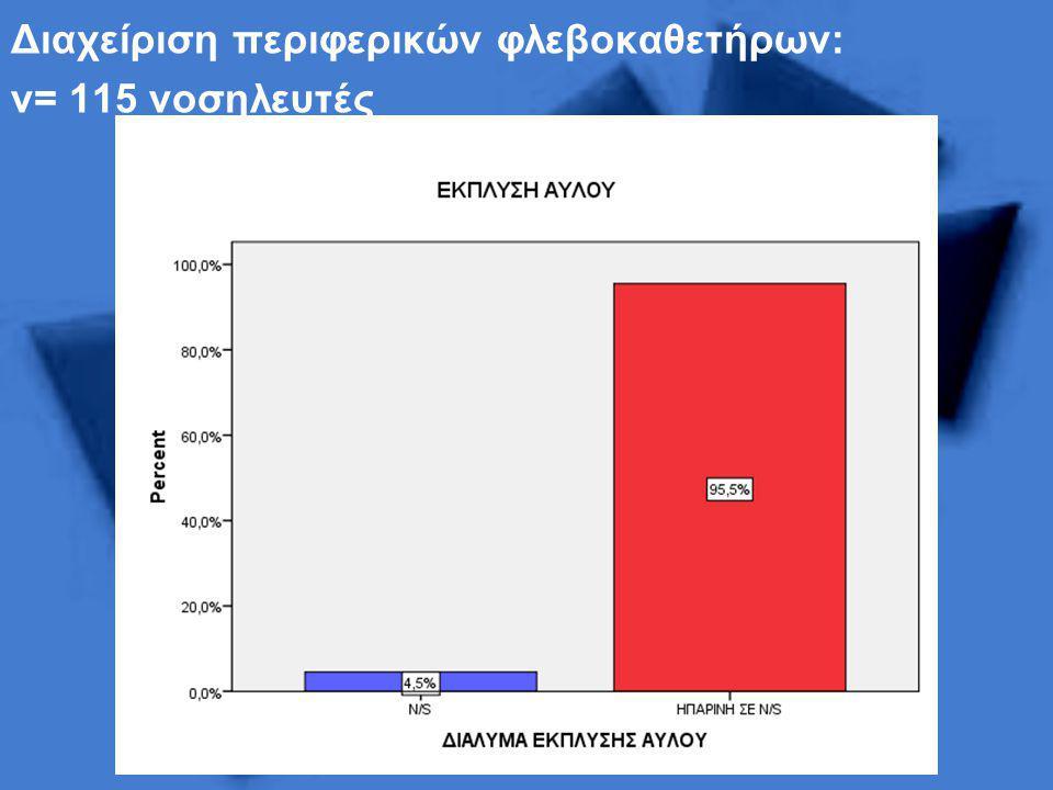 Διαχείριση περιφερικών φλεβοκαθετήρων: ν= 115 νοσηλευτές