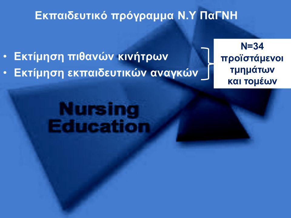Εκπαιδευτικό πρόγραμμα Ν.Υ ΠαΓΝΗ •Εκτίμηση πιθανών κινήτρων •Εκτίμηση εκπαιδευτικών αναγκών Ν=34 προϊστάμενοι τμημάτων και τομέων