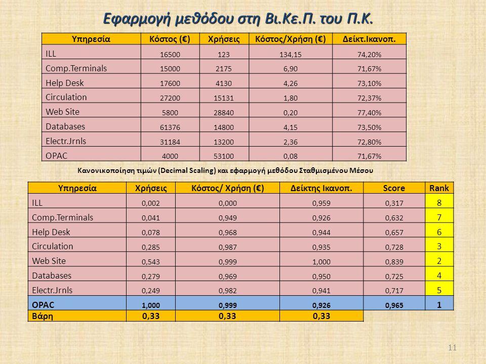 11 ΥπηρεσίαΚόστος (€)ΧρήσειςΚόστος/Χρήση (€)Δείκτ.Ικανοπ.