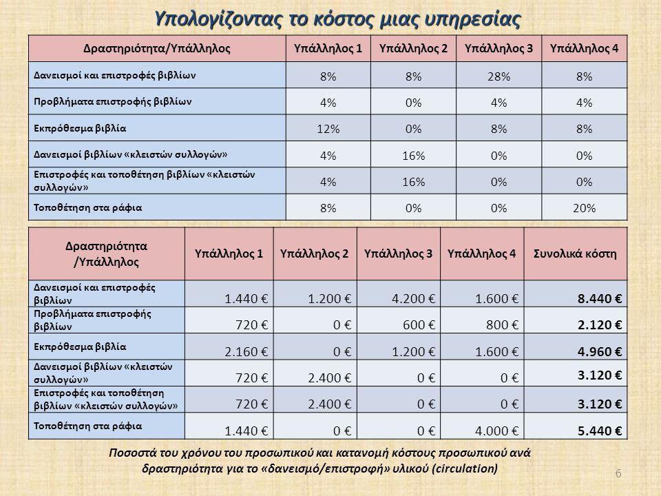 6 Δραστηριότητα/ΥπάλληλοςΥπάλληλος 1Υπάλληλος 2Υπάλληλος 3Υπάλληλος 4 Δανεισμοί και επιστροφές βιβλίων 8% 28%8% Προβλήματα επιστροφής βιβλίων 4%0%4% Εκπρόθεσμα βιβλία 12%0%8% Δανεισμοί βιβλίων «κλειστών συλλογών» 4%16%0% Επιστροφές και τοποθέτηση βιβλίων «κλειστών συλλογών» 4%16%0% Τοποθέτηση στα ράφια 8%0% 20% Δραστηριότητα /Υπάλληλος Υπάλληλος 1Υπάλληλος 2Υπάλληλος 3Υπάλληλος 4Συνολικά κόστη Δανεισμοί και επιστροφές βιβλίων 1.440 €1.200 €4.200 €1.600 €8.440 € Προβλήματα επιστροφής βιβλίων 720 €0 €600 €800 €2.120 € Εκπρόθεσμα βιβλία 2.160 €0 €1.200 €1.600 €4.960 € Δανεισμοί βιβλίων «κλειστών συλλογών» 720 €2.400 €0 € 3.120 € Επιστροφές και τοποθέτηση βιβλίων «κλειστών συλλογών» 720 €2.400 €0 € 3.120 € Τοποθέτηση στα ράφια 1.440 €0 € 4.000 €5.440 € Ποσοστά του χρόνου του προσωπικού και κατανομή κόστους προσωπικού ανά δραστηριότητα για το «δανεισμό/επιστροφή» υλικού (circulation) Υπολογίζοντας το κόστος μιας υπηρεσίας