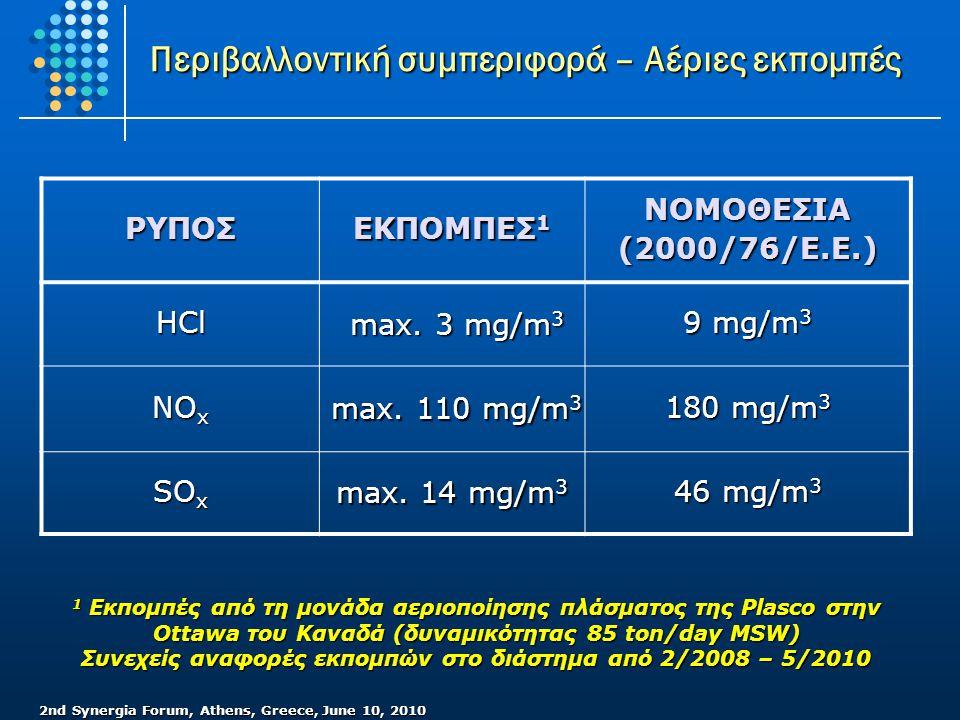 2nd Synergia Forum, Athens, Greece, June 10, 2010 Περιβαλλοντική συμπεριφορά – Αέριες εκπομπές ΡΥΠΟΣ ΕΚΠΟΜΠΕΣ 1 ΝΟΜΟΘΕΣΙΑ (2000/76/Ε.Ε.) HCl max. 3 mg