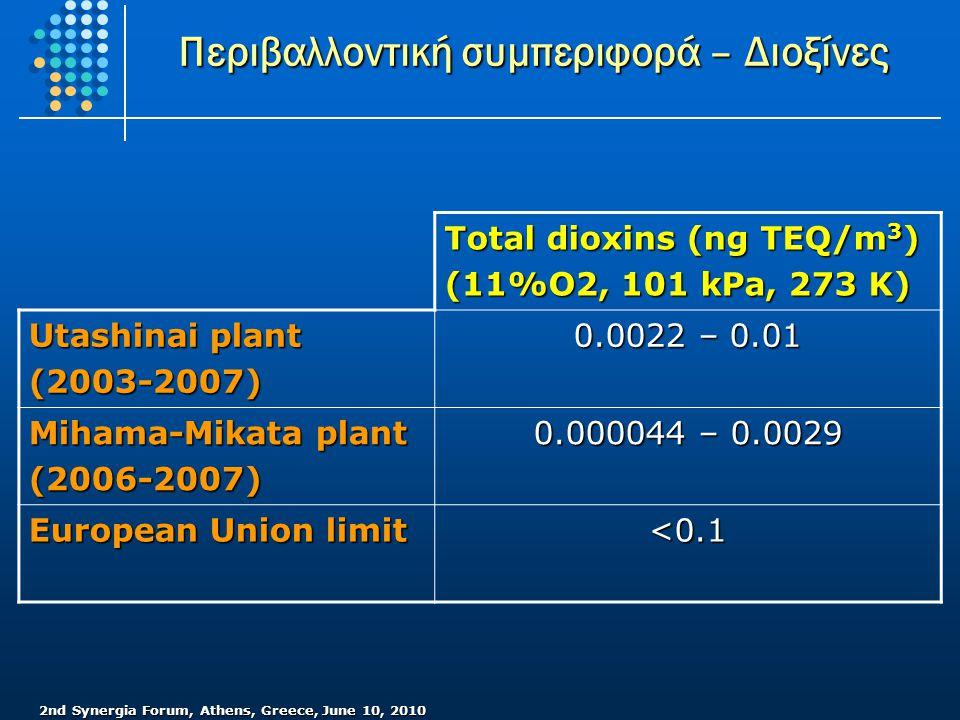 2nd Synergia Forum, Athens, Greece, June 10, 2010 EU=46 Περιβαλλοντική συμπεριφορά – Διοξίνες Total dioxins (ng TEQ/m 3 ) (11%O2, 101 kPa, 273 K) Utashinai plant (2003-2007) 0.0022 – 0.01 Mihama-Mikata plant (2006-2007) 0.000044 – 0.0029 European Union limit <0.1
