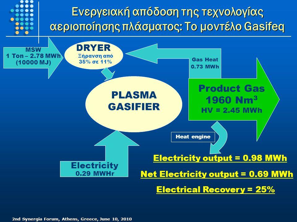 2nd Synergia Forum, Athens, Greece, June 10, 2010 Ενεργειακή απόδοση της τεχνολογίας αεριοποίησης πλάσματος: Το μοντέλο Gasifeq PLASMA GASIFIER MSW 1 Ton – 2.78 MWh (10000 MJ) Electricity 0.29 MWHr Product Gas 1960 Nm 3 HV = 2.45 MWh Electricity output = 0.98 MWh DRYER Gas Heat 0.73 MWh Net Electricity output = 0.69 MWh Electrical Recovery = 25% Heat engine Ξήρανση από 35% σε 11%