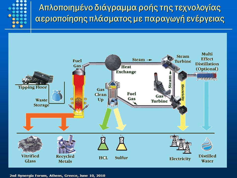 2nd Synergia Forum, Athens, Greece, June 10, 2010 Απλοποιημένο διάγραμμα ροής της τεχνολογίας αεριοποίησης πλάσματος με παραγωγή ενέργειας