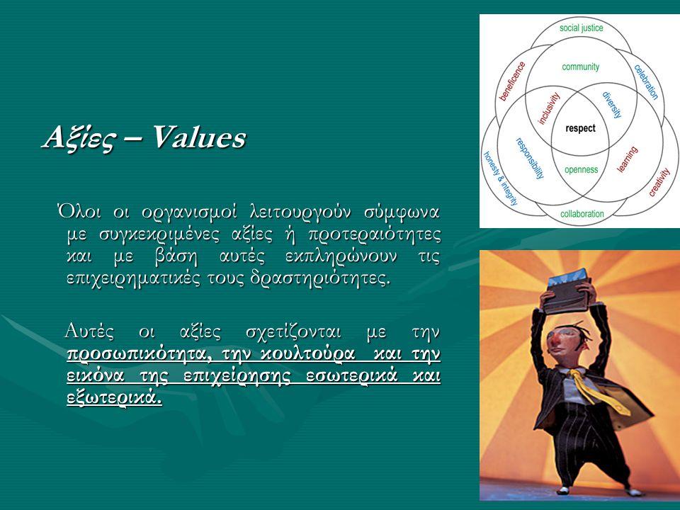 Αξίες – Values Όλοι οι οργανισμοί λειτουργούν σύμφωνα με συγκεκριμένες αξίες ή προτεραιότητες και με βάση αυτές εκπληρώνουν τις επιχειρηματικές τους δ