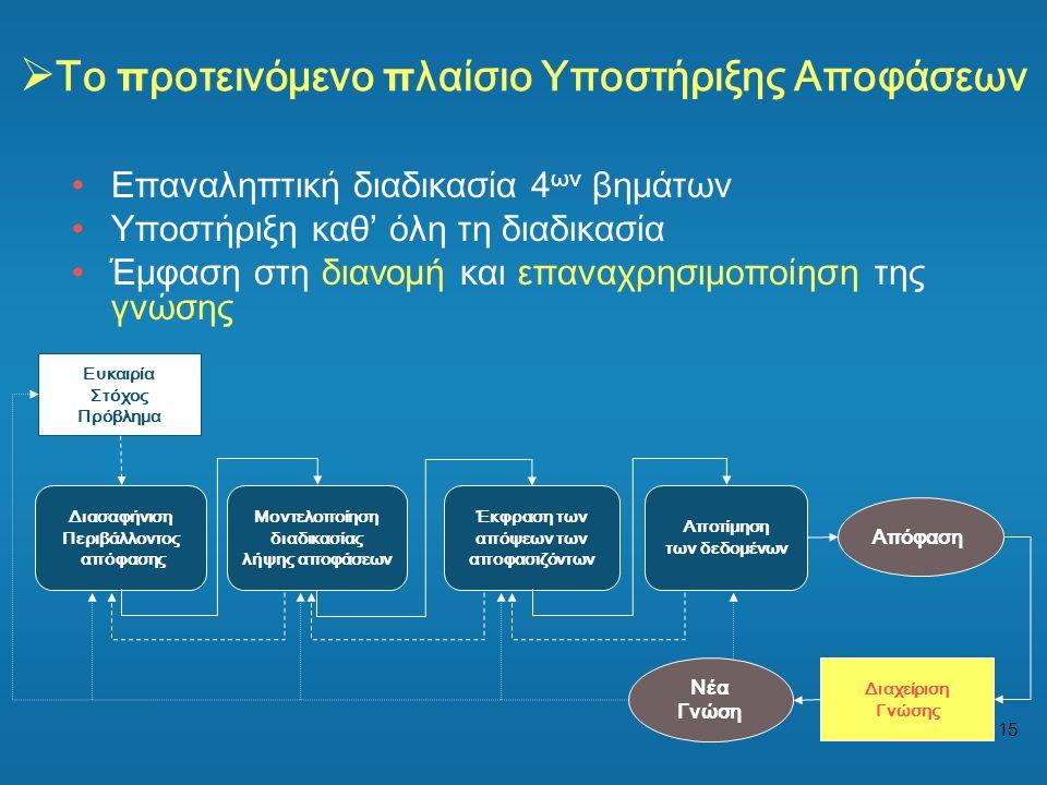 15  Το π ροτεινόμενο π λαίσιο Υποστήριξης Αποφάσεων Απόφαση Διασαφήνιση Περιβάλλοντος απόφασης Μοντελοποίηση διαδικασίας λήψης αποφάσεων Έκφραση των