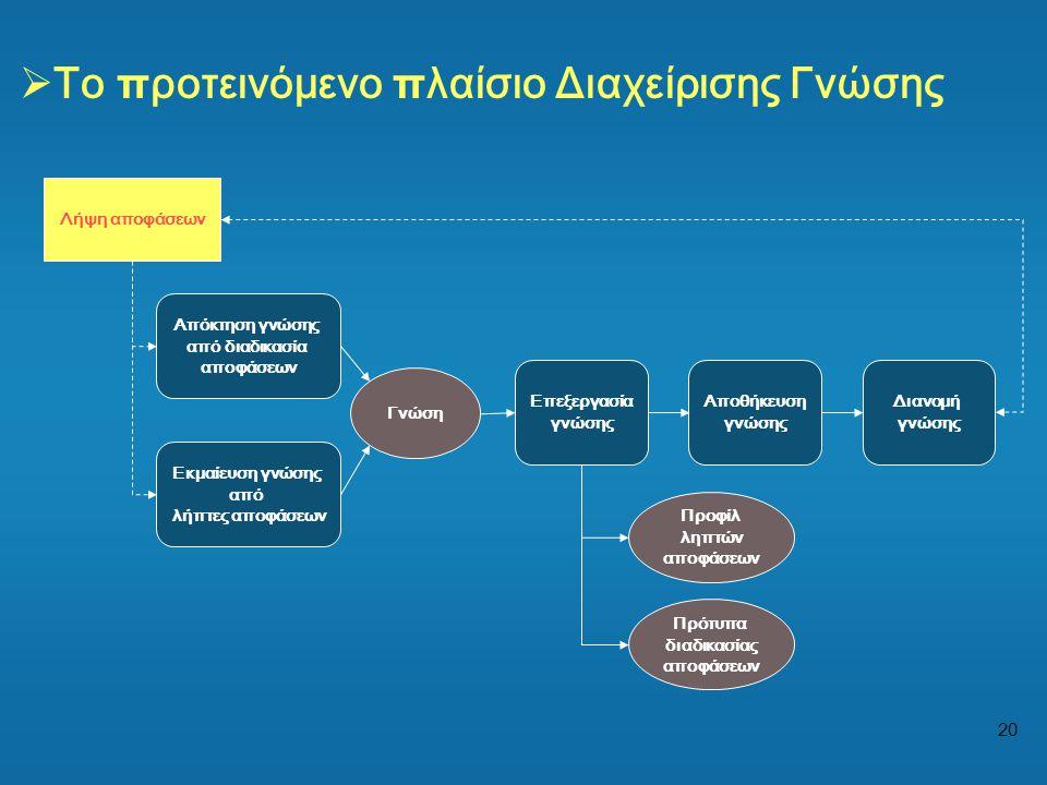 20 Απόκτηση γνώσης από διαδικασία αποφάσεων Εκμαίευση γνώσης από λήπτες αποφάσεων Λήψη αποφάσεων Προφίλ ληπτών αποφάσεων Γνώση Επεξεργασία γνώσης Αποθ