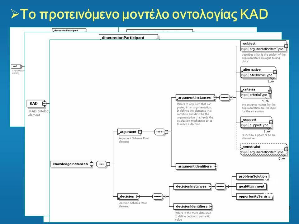 24  Το προτεινόμενο μοντέλο οντολογίας ΚΑD XML OWL