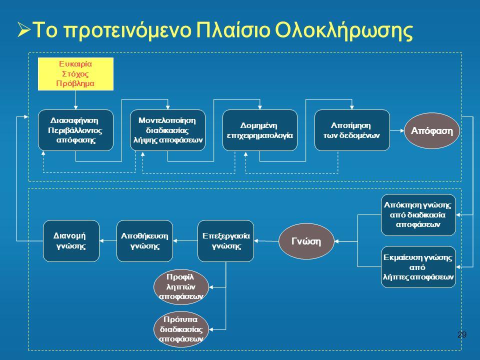 29  Το προτεινόμενο Πλαίσιο Ολοκλήρωσης Απόφαση Διασαφήνιση Περιβάλλοντος απόφασης Μοντελοποίηση διαδικασίας λήψης αποφάσεων Δομημένη επιχειρηματολογ