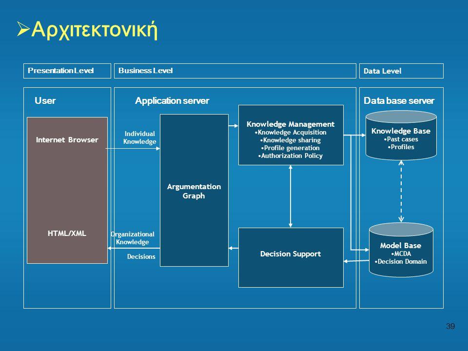 39  Αρχιτεκτονική Argumentation Graph Data Level Business LevelPresentation Level Knowledge Base •Past cases •Profiles Internet Browser HTML/XML Mode