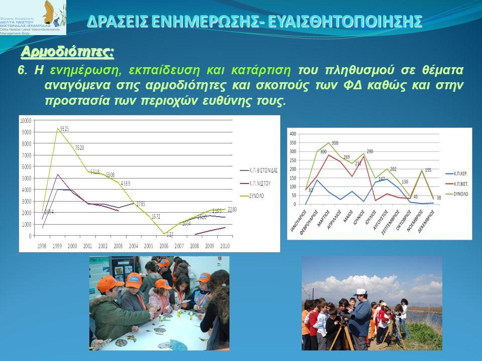 Αρμοδιότητες: Αρμοδιότητες: 6. Η ενημέρωση, εκπαίδευση και κατάρτιση του πληθυσμού σε θέματα αναγόμενα στις αρμοδιότητες και σκοπούς των ΦΔ καθώς και
