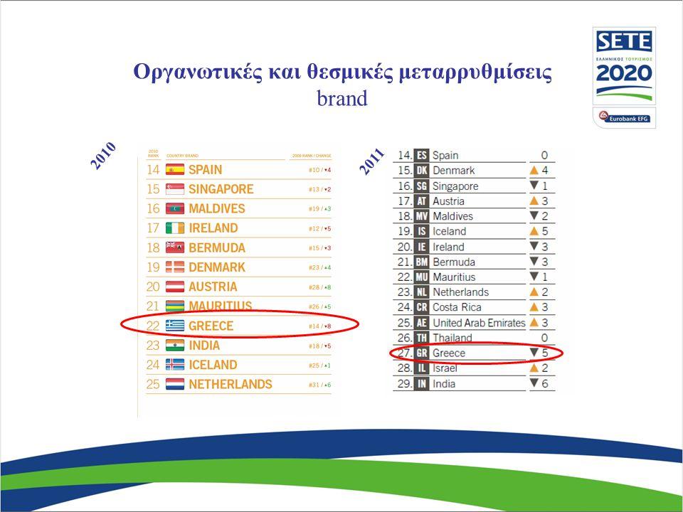 Οργανωτικές και θεσμικές μεταρρυθμίσεις brand 2010 2011