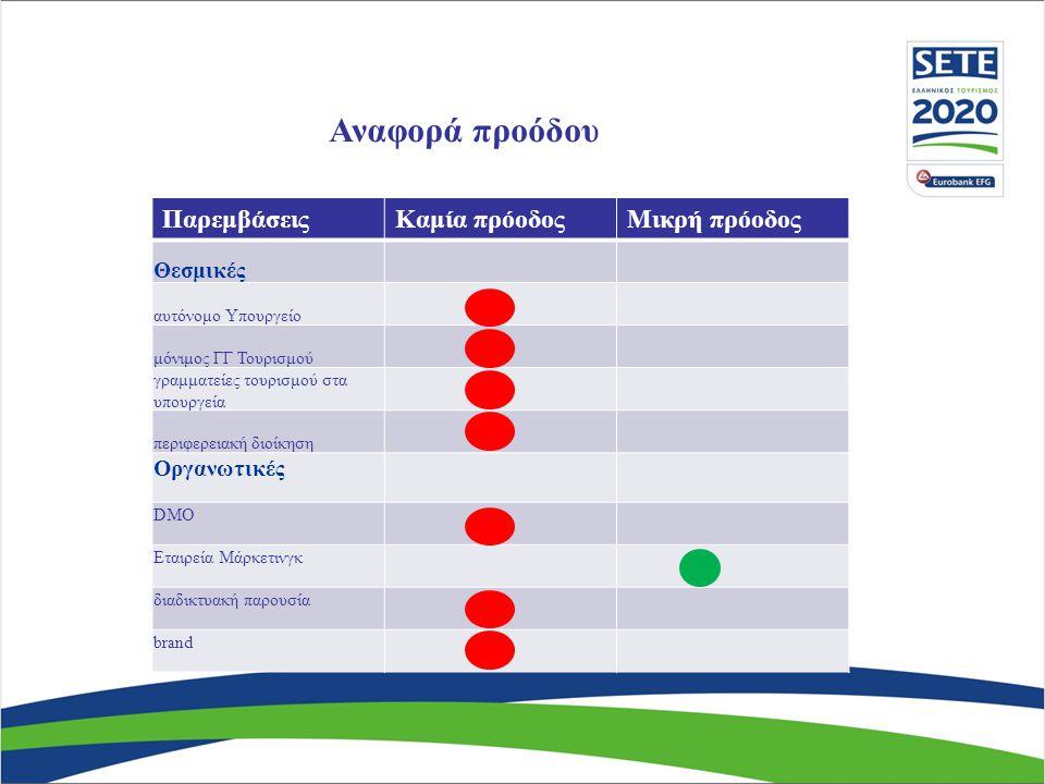 Αναφορά προόδου ΠαρεμβάσειςΚαμία πρόοδοςΜικρή πρόοδος Θεσμικές αυτόνομο Υπουργείο μόνιμος ΓΓ Τουρισμού γραμματείες τουρισμού στα υπουργεία περιφερειακ