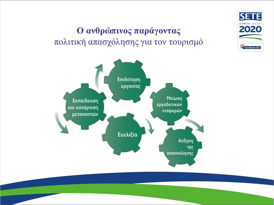 Ο ανθρώπινος παράγοντας τουριστική πολιτική για την απασχόληση 100 κλίνες 16 θέσεις εργασίας 100 κλίνες 6 θέσεις εργασίας