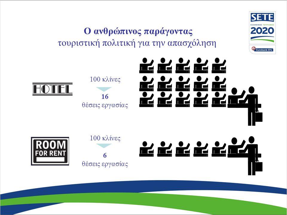 Αναφορά προόδου ΠαρεμβάσειςΚαμία πρόοδοςΜικρή πρόοδος Ανθρώπινος Παράγοντας αίγλη στα τουριστικά επαγγέλματα υπερηφάνεια στους εργαζόμενους αναβάθμιση επιχειρηματικότητας εκπαίδευση-κατάρτιση βελτίωση παραγωγικότητας μείωση μη μισθολογικού κόστους ευελιξία επιδότηση εργασίας