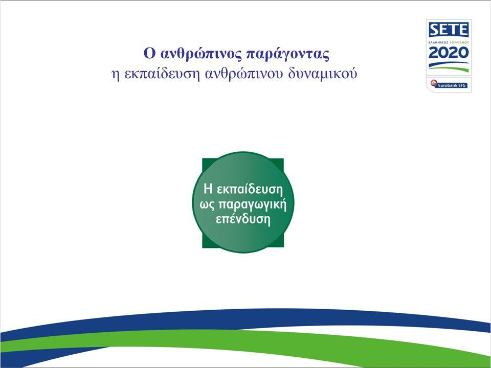 Κατευθύνσεις πολιτικής ανάπτυξης της τουριστικής προσφοράς διατομεακή προσέγγιση - πολιτισμός Πηγή: ΣΕΤΕ, επεξεργασία στοιχείων UNWTO, World Travel Monitor, 2004, ΕΛ.ΣΤΑΤ.